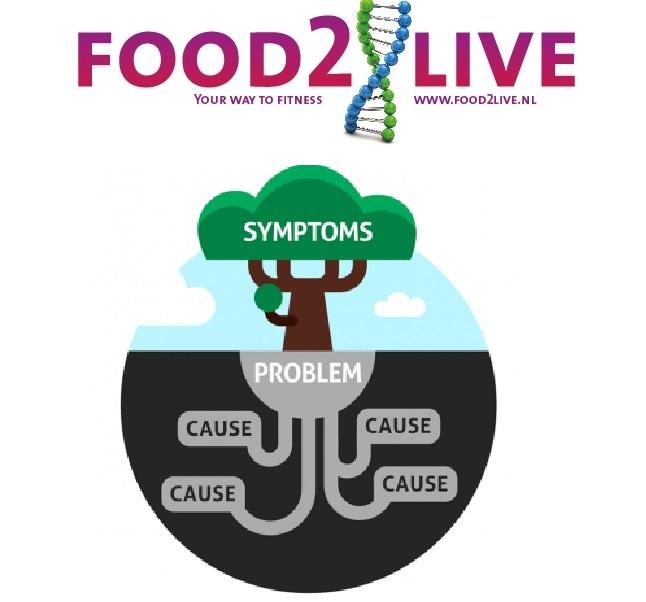 Food2live symptoom analyse: eindelijk zicht op de oorzaak van je klachten!